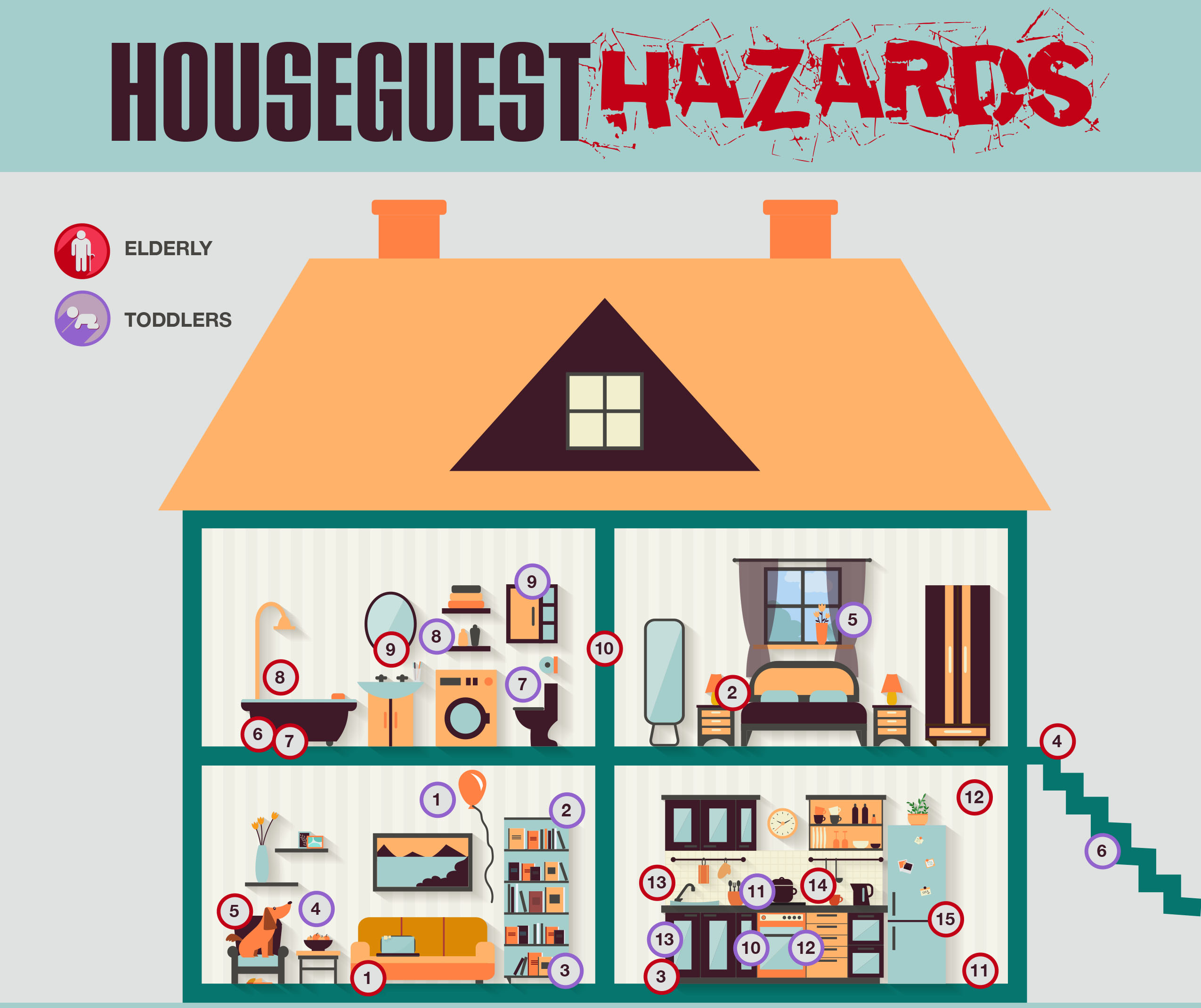 Southern oak insurance houseguest hazards for Safety around the house