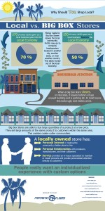 InfoGraphic-Local-vs.-Big-Box-Stores